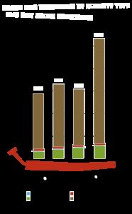 GHG Emissions 2010 - 2013 in Metric Tonnes