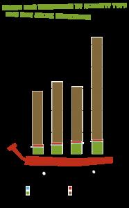 Carbon Footprint Graph 2010 - 2013