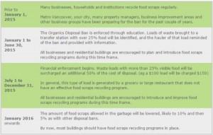organics disposal ban